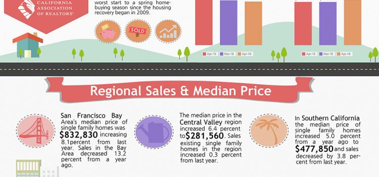 All East Bay Properties - California Sales April 2016
