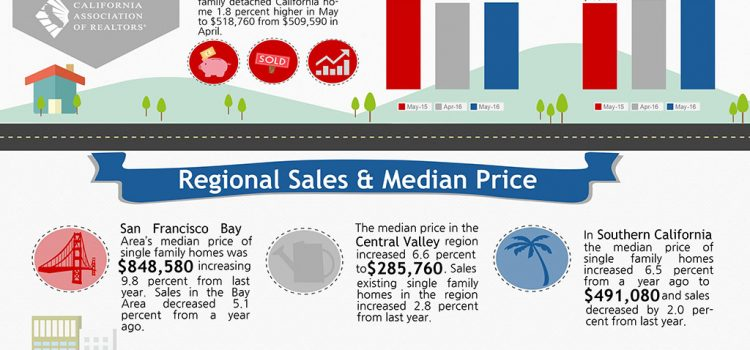 All East Bay Properties - 2016 May California Sales