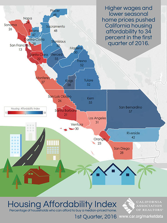 All East Bay Properties - California Home Affordability Index Q1 2016