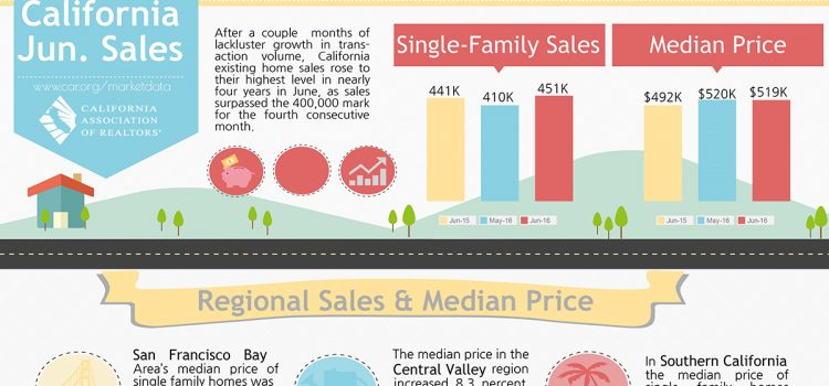 California Sales – June 2016