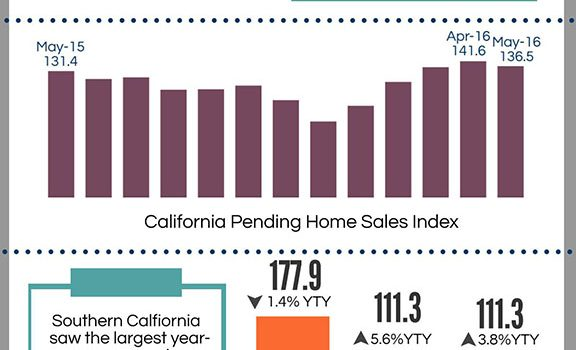 California Pending Home Sales May 2016