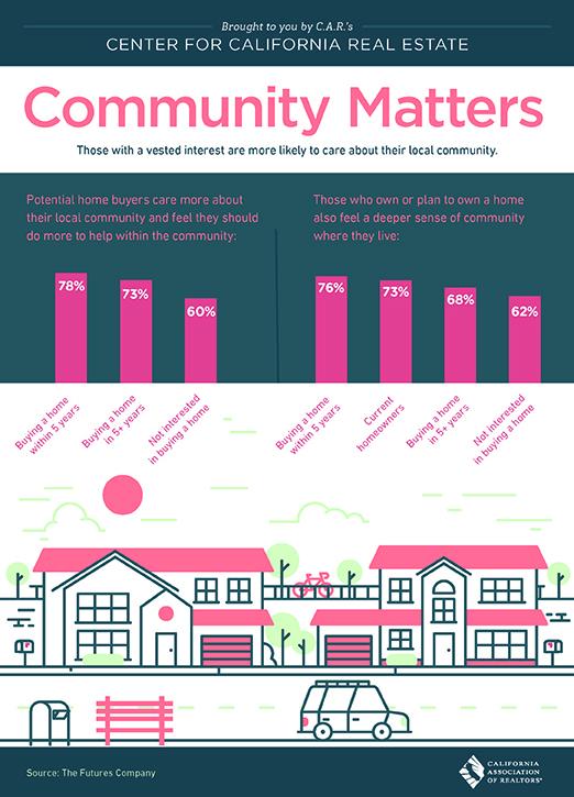 All East Bay Properties - Community Matters