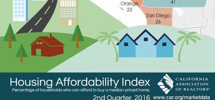 CA Housing Affordability Index Q2 2016