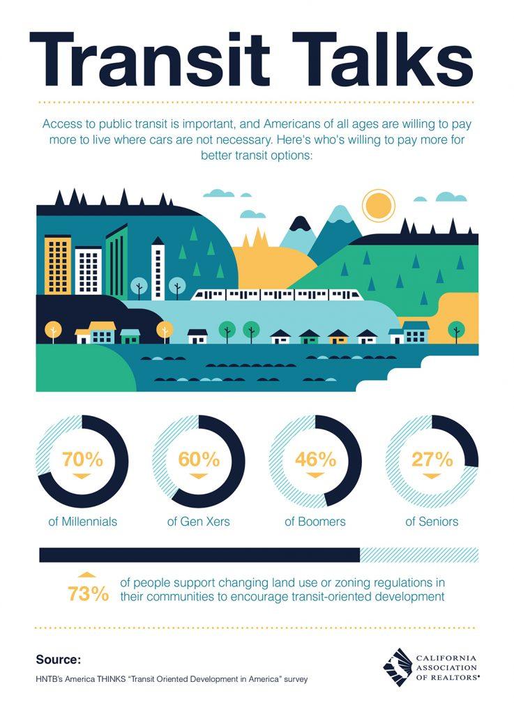 All East Bay Properties - Transit Talks