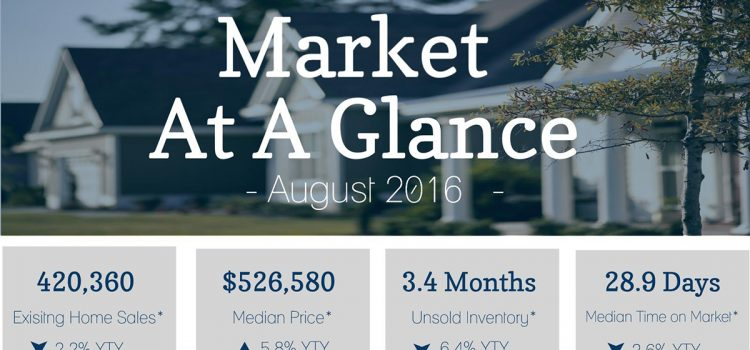 Market At A Glance – August 2016