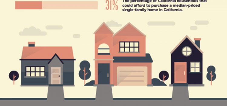 Affordability Facts