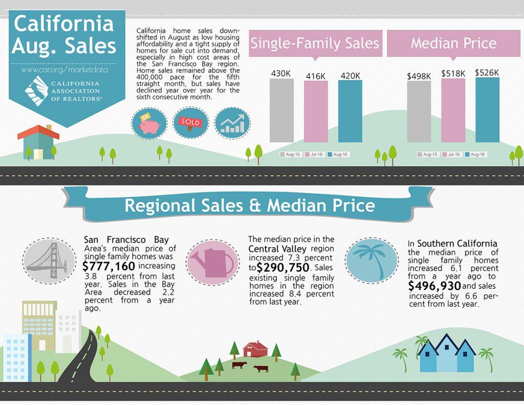 All East Bay Properties - CA Sales Aug 2016