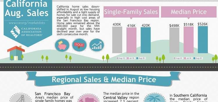 All East Bay Properties - CA Sales Aug 2016
