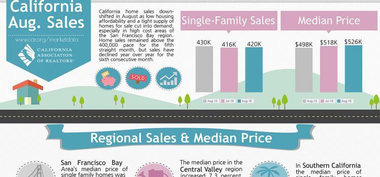 CA Sales – August 2016