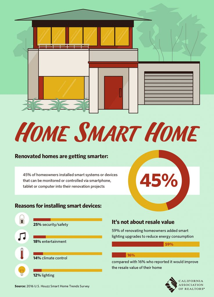 All East Bay Properties - Home Smart Home