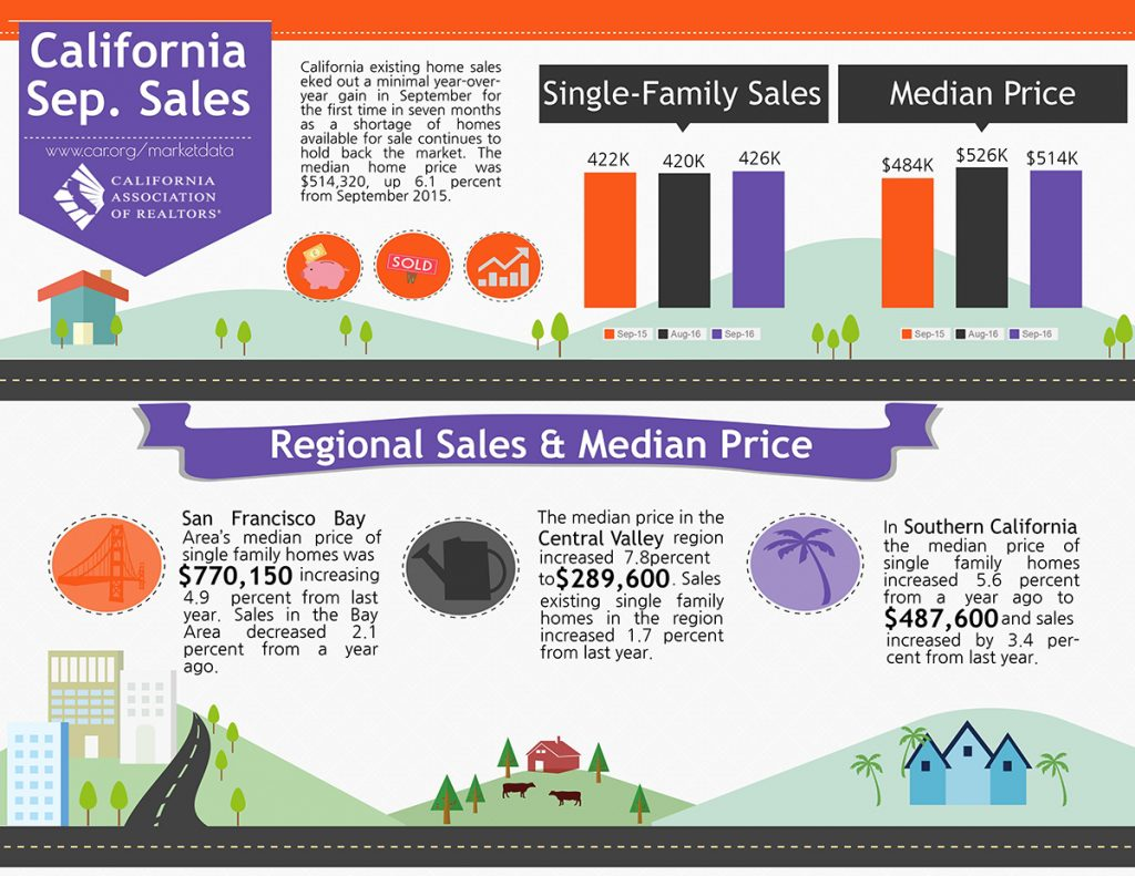 All East Bay Properties - Sept 2016 CA Sales