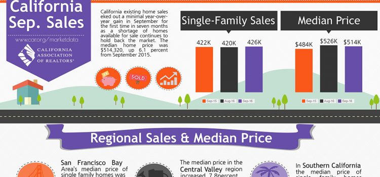 All East Bay Properties - Sept 2016 CA Sales