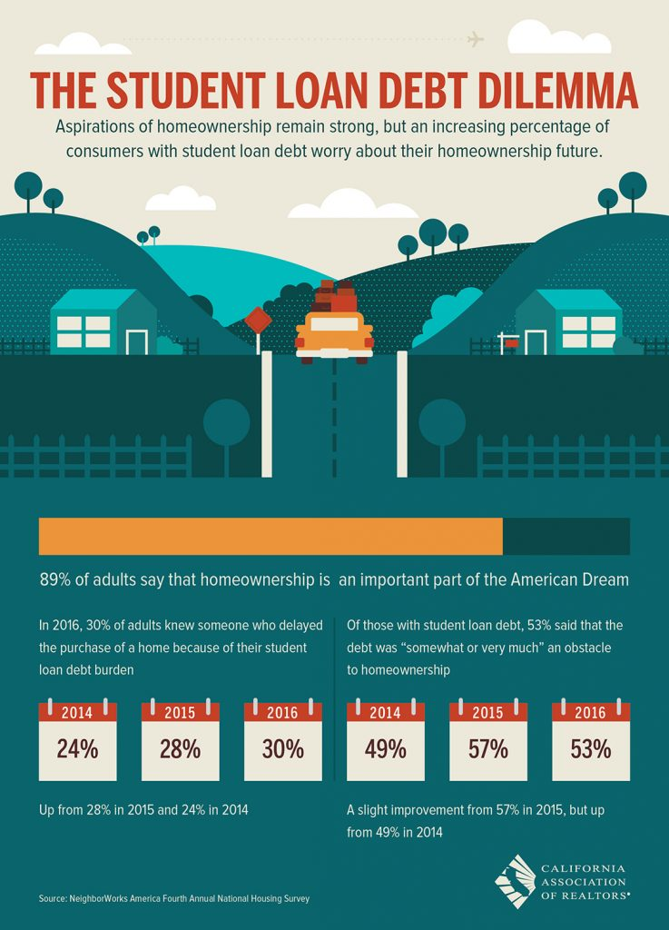 All East Bay Properties - Student Loan Debt Dilemma