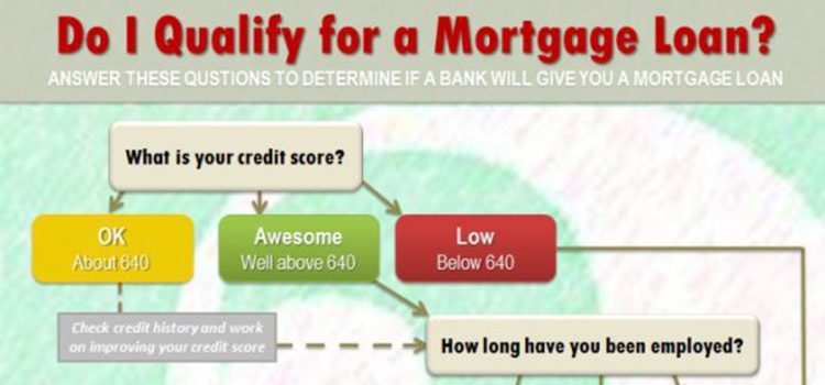 Do I Qualify For A Mortgage Loan