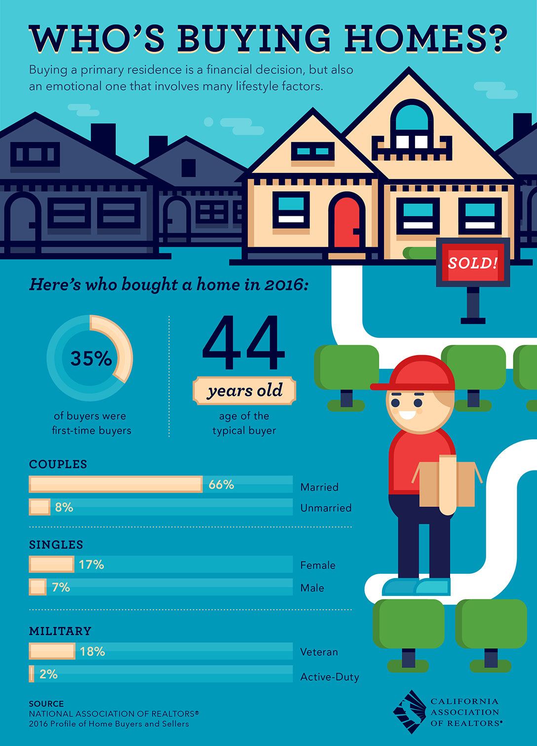 Who 39 s buying homes all east bay properties - Factors to consider when buying a house ...