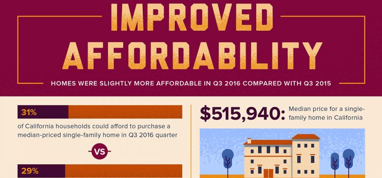 Improved Affordability