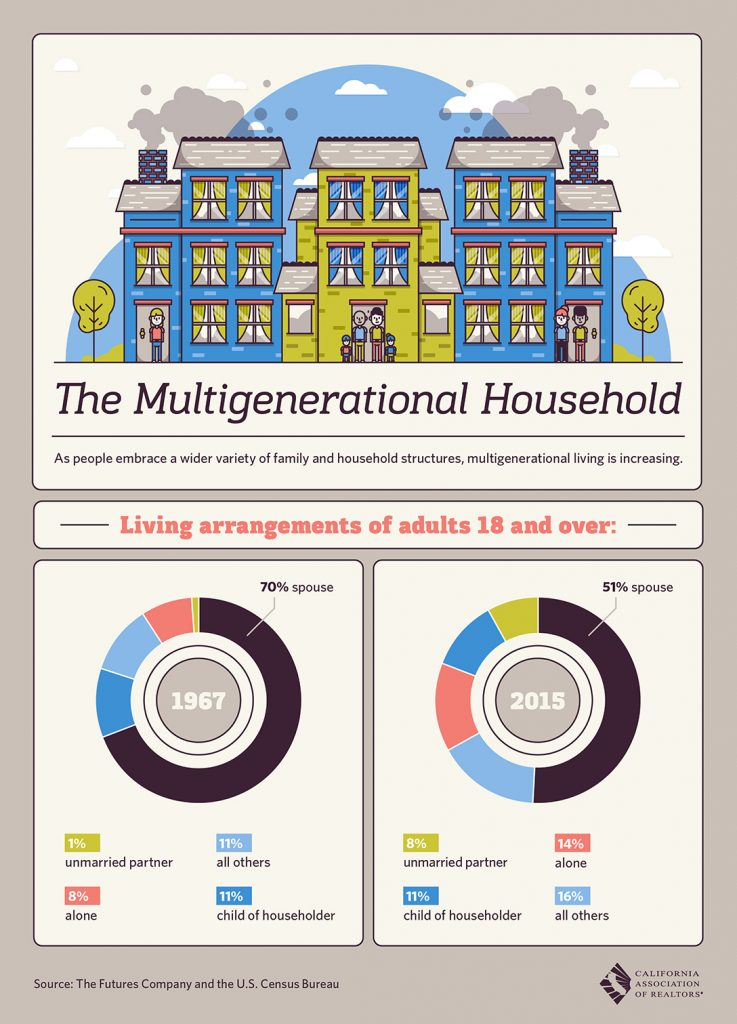 All East Bay Properties - Multigenerational households