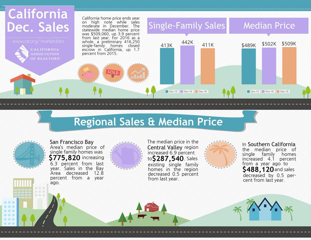 All East Bay Properties - 2016 December California Sales