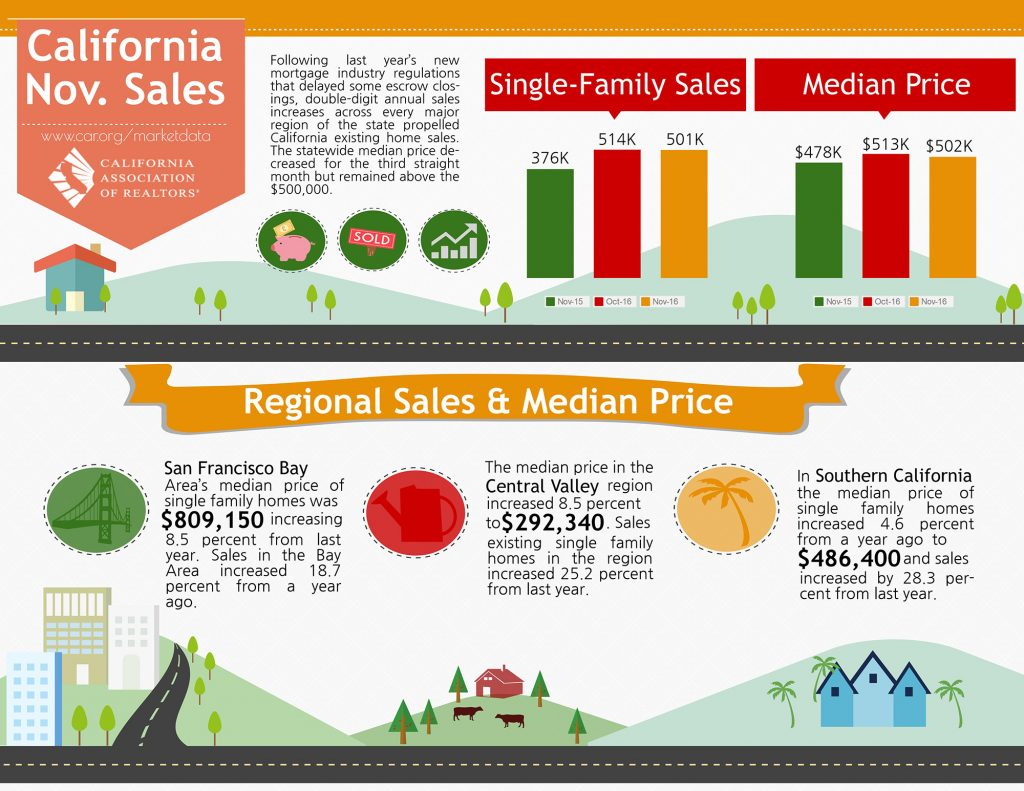All East Bay Properties - 2016 November California Sales