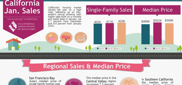 All East Bay Properties - 2017 January California Sales