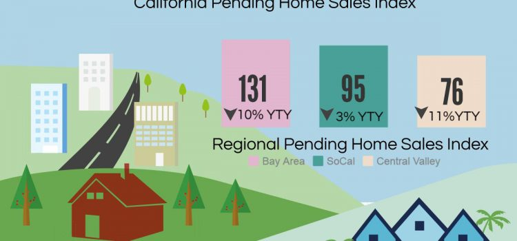 CA Pending Home Sales February 2017