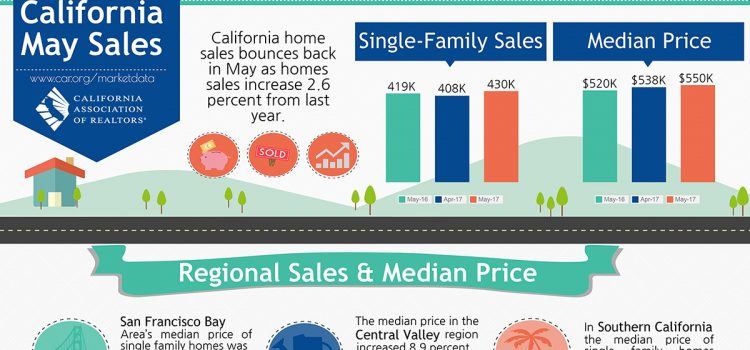 All East Bay Properties - May 2017 CA Sales
