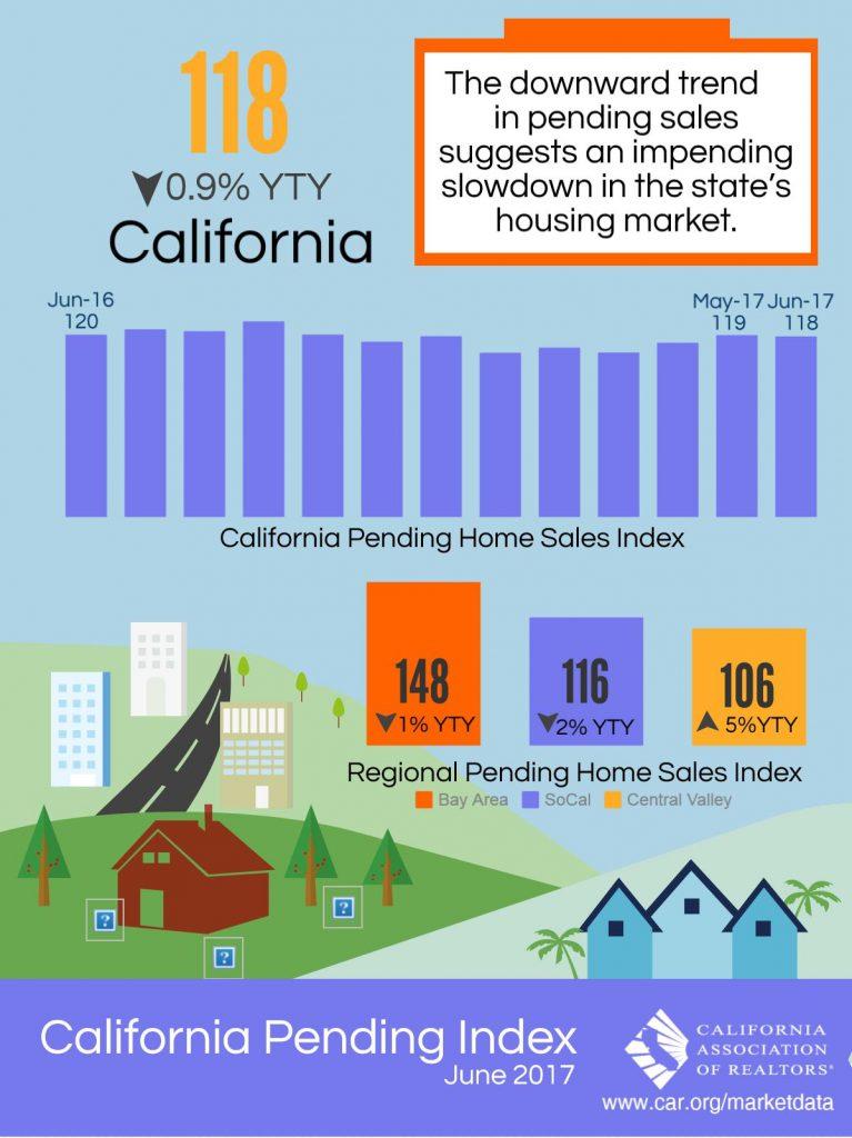 June 2017 - CA Pending Sales