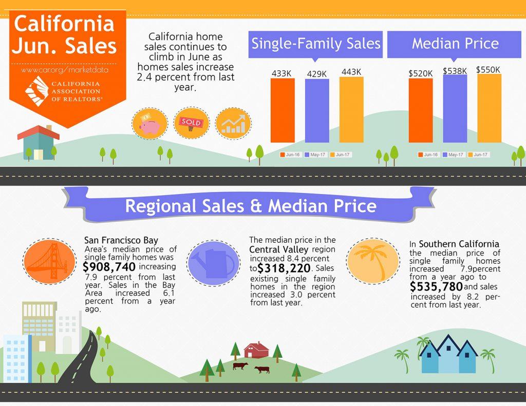All East Bay Properties - California Sales, June 2017