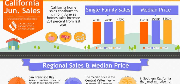 All East Bay Properties - California Sales, June 2017
