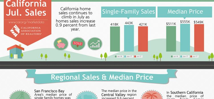 July 2017 California Sales