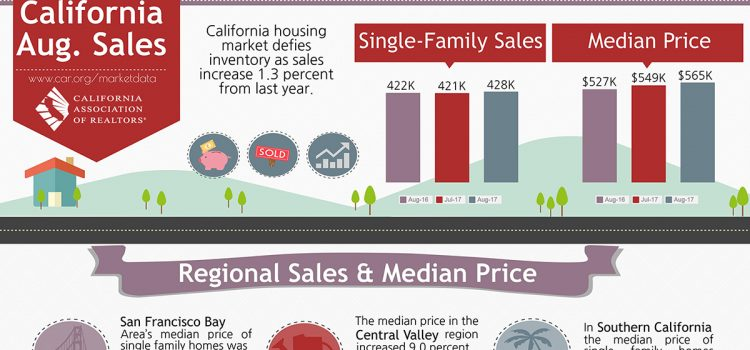 All East Bay Properties - Sales August 2017