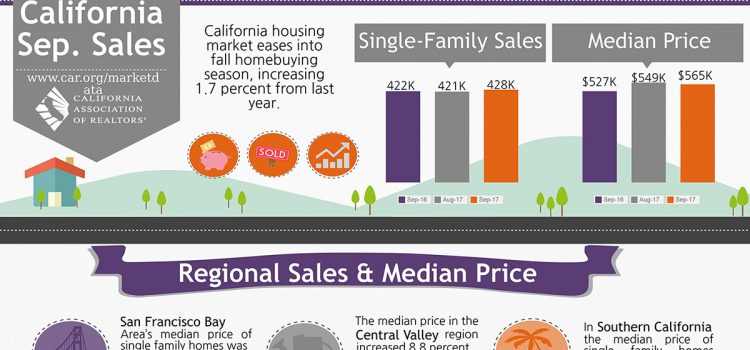 All East Bay Properties - CA Sales September 2017