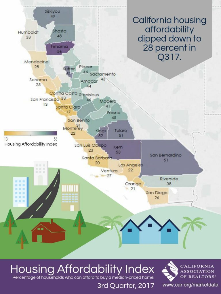 All East Bay Properties - CA Affordability Index 2017-Q3