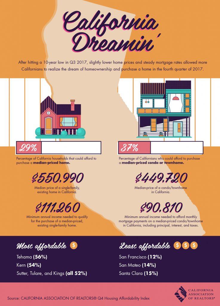 All East Bay Properties - California Dreamin